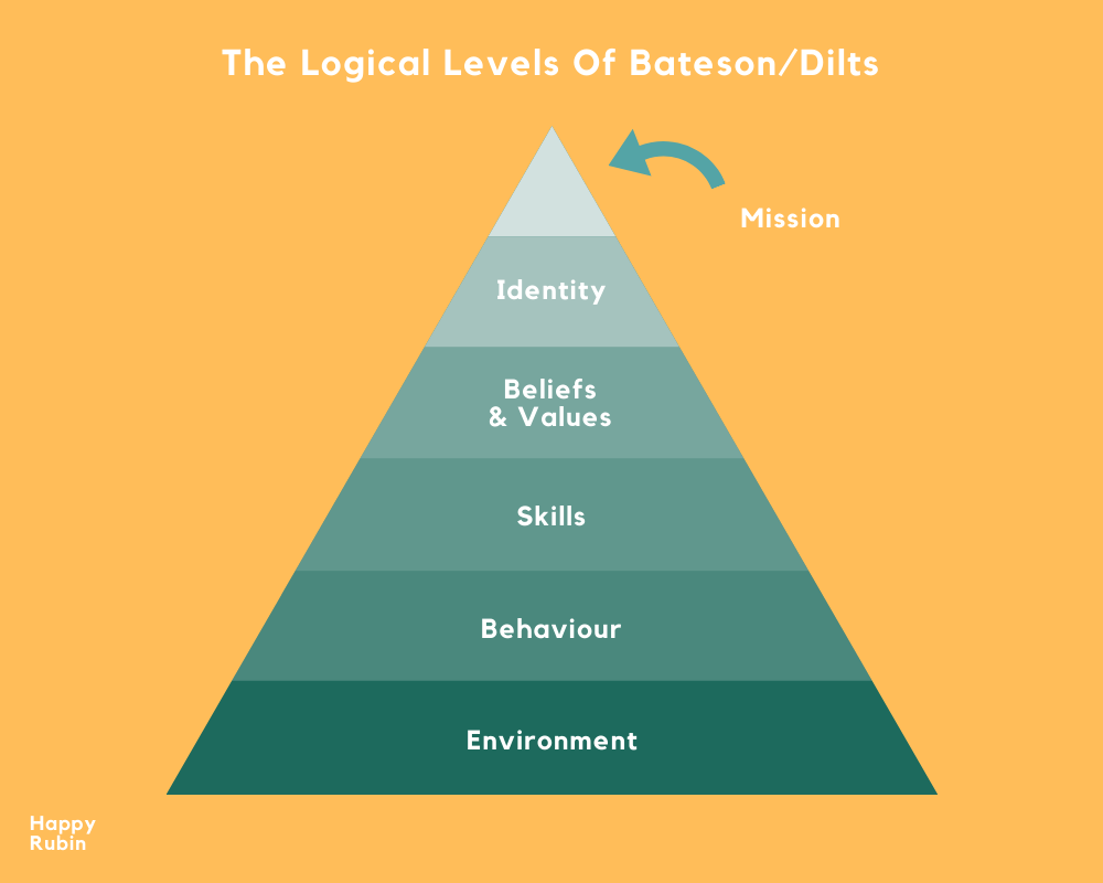 logical levels dilts bateson